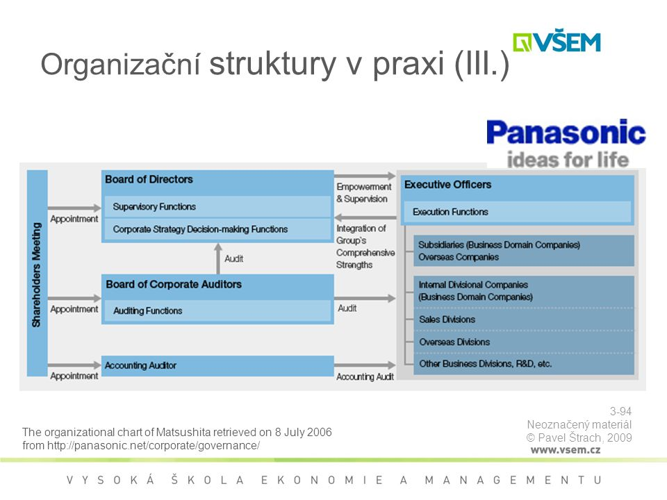 Organizační struktury v praxi (III.) The organizational chart of Matsushita retrieved on 8 July 2006 from http://panasonic.net/corporate/governance/ 3