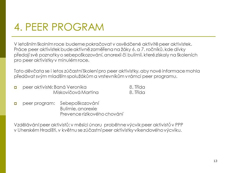 13 4. PEER PROGRAM V letošním školním roce budeme pokračovat v osvědčené aktivitě peer aktivistek. Práce peer aktivistek bude aktivně zaměřena na žáky