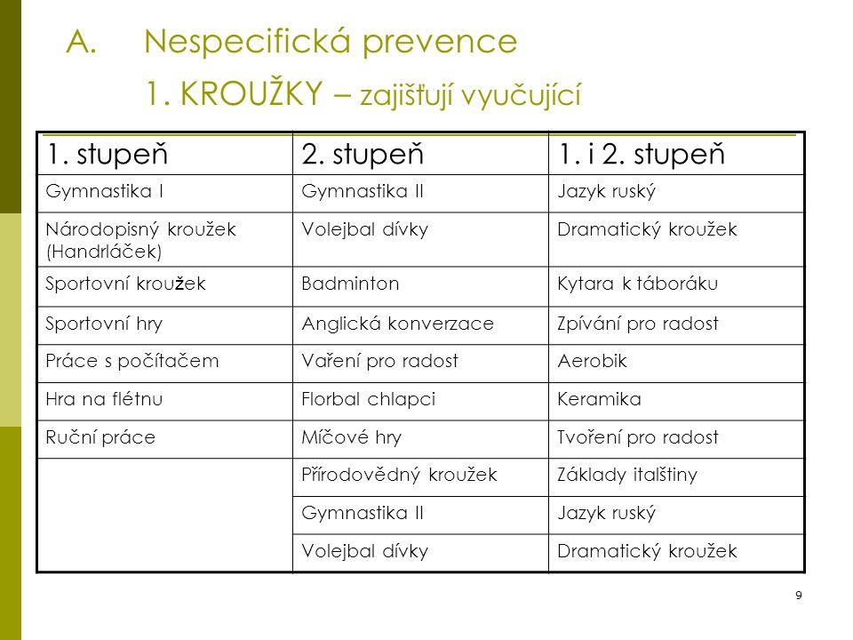 9 A.Nespecifická prevence 1. KROUŽKY – zajišťují vyučující 1. stupeň2. stupeň1. i 2. stupeň Gymnastika IGymnastika IIJazyk ruský Národopisný kroužek (
