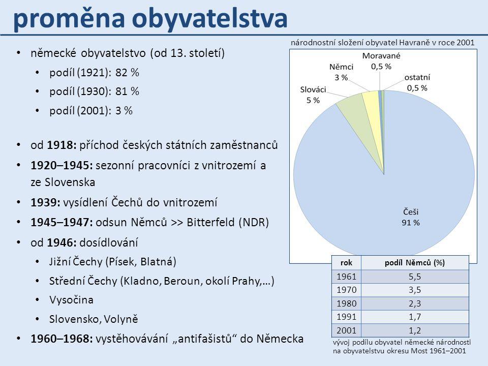 německé obyvatelstvo (od 13. století) podíl (1921): 82 % podíl (1930): 81 % podíl (2001): 3 % od 1918: příchod českých státních zaměstnanců 1920–1945: