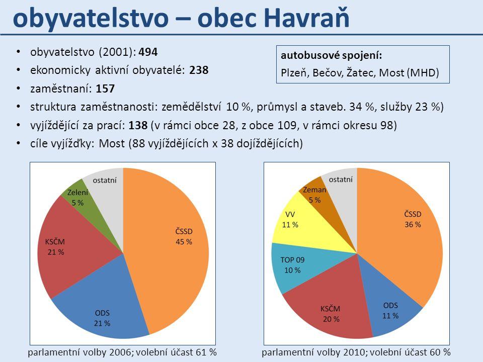 obyvatelstvo (2001): 494 ekonomicky aktivní obyvatelé: 238 zaměstnaní: 157 struktura zaměstnanosti: zemědělství 10 %, průmysl a staveb. 34 %, služby 2