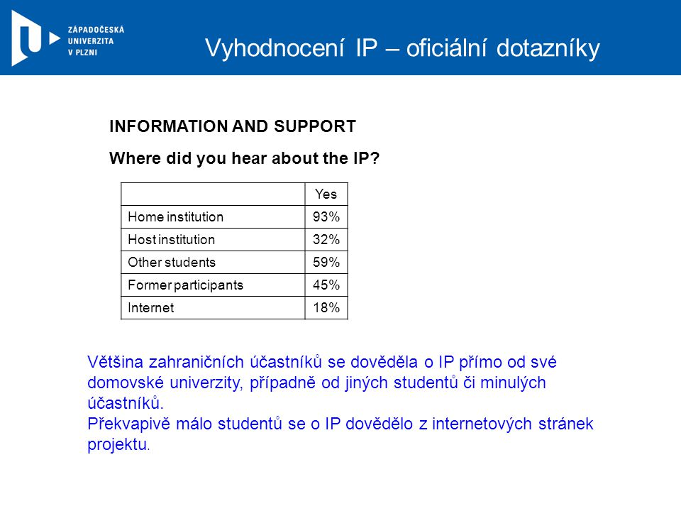 Vyhodnocení IP – oficiální dotazníky INFORMATION AND SUPPORT Where did you hear about the IP? Yes Home institution93% Host institution32% Other studen