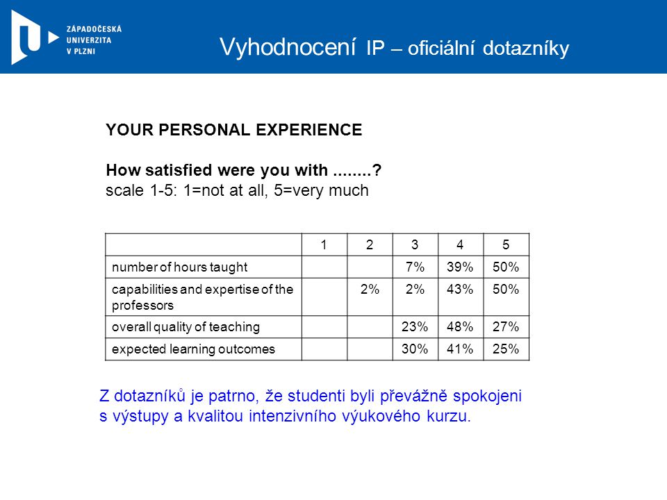 Vyhodnocení IP – oficiální dotazníky YOUR PERSONAL EXPERIENCE How satisfied were you with........? scale 1-5: 1=not at all, 5=very much 12345 number o