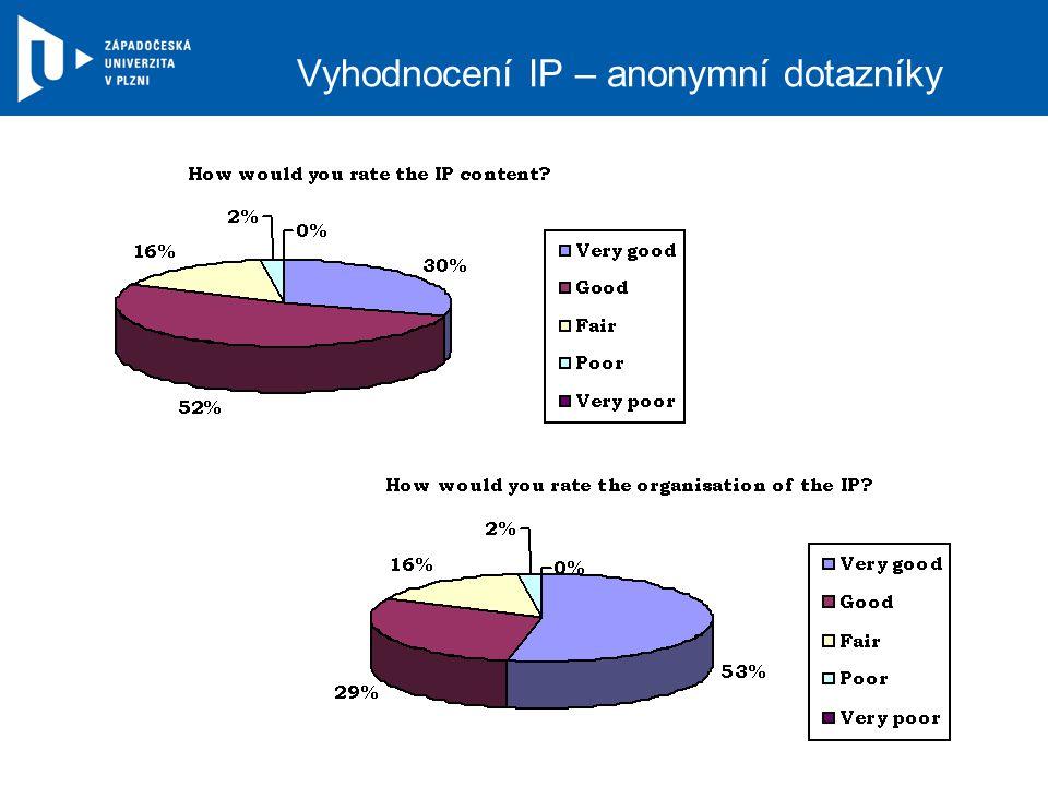 Vyhodnocení IP – anonymní dotazníky