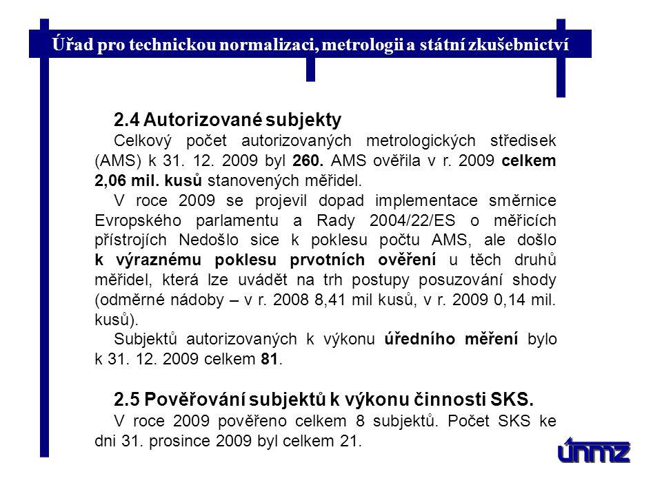 Úřad pro technickou normalizaci, metrologii a státní zkušebnictví 2.4 Autorizované subjekty Celkový počet autorizovaných metrologických středisek (AMS