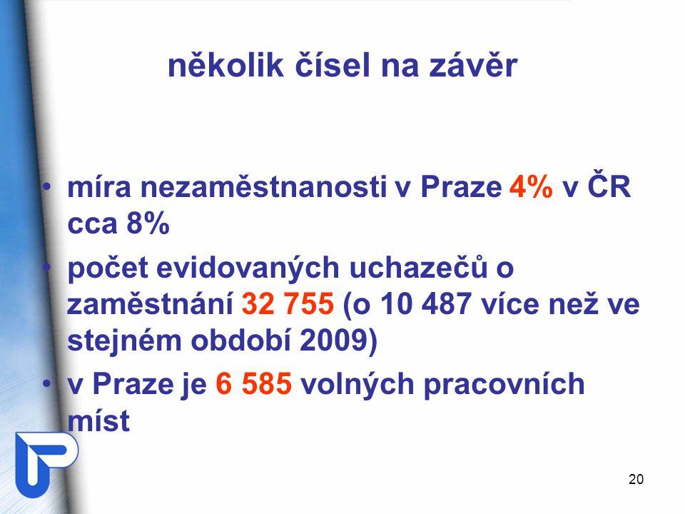 20 několik čísel na závěr míra nezaměstnanosti v Praze 4% v ČR cca 8% počet evidovaných uchazečů o zaměstnání 32 755 (o 10 487 více než ve stejném obd