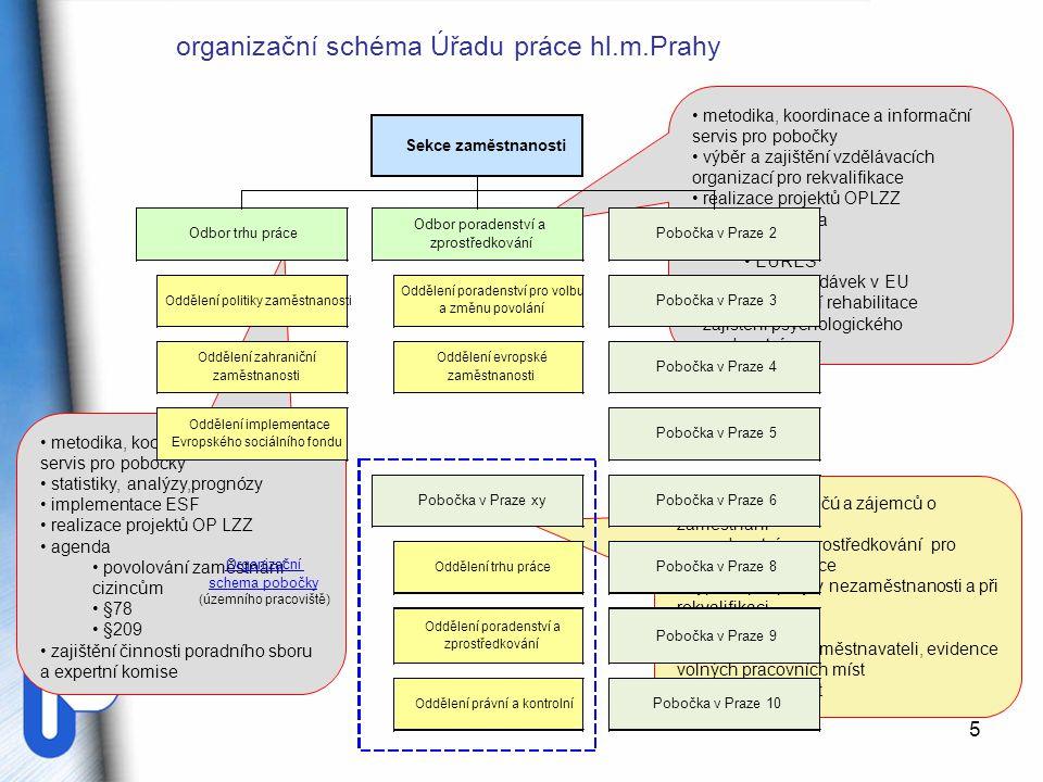 5 metodika, koordinace a informační servis pro pobočky statistiky, analýzy,prognózy implementace ESF realizace projektů OP LZZ agenda povolování zaměs