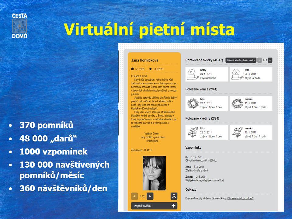 """Virtuální pietní místa 370 pomníků 48 000 """"darů"""" 1000 vzpomínek 130 000 navštívených pomníků/měsíc 360 návštěvníků/den"""