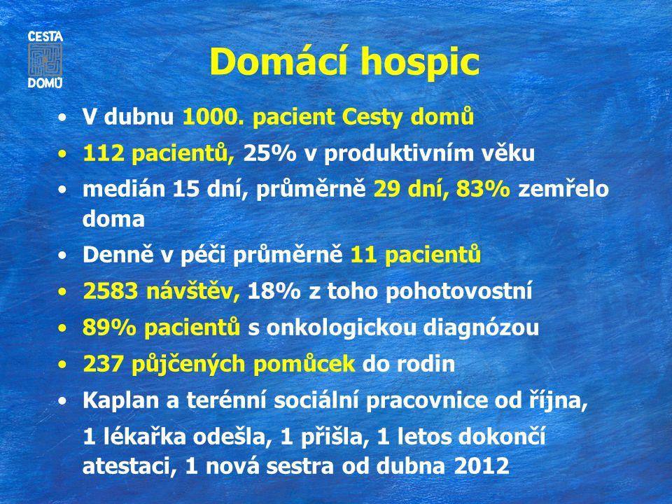 Domácí hospic V dubnu 1000. pacient Cesty domů 112 pacientů, 25% v produktivním věku medián 15 dní, průměrně 29 dní, 83% zemřelo doma Denně v péči prů