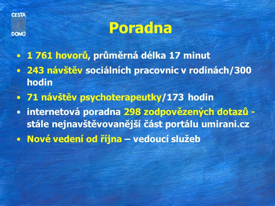 Poradna 1 761 hovorů, průměrná délka 17 minut 243 návštěv sociálních pracovnic v rodinách/300 hodin 71 návštěv psychoterapeutky/173 hodin internetová poradna 298 zodpovězených dotazů - stále nejnavštěvovanější část portálu umirani.cz Nové vedení od října – vedoucí služeb