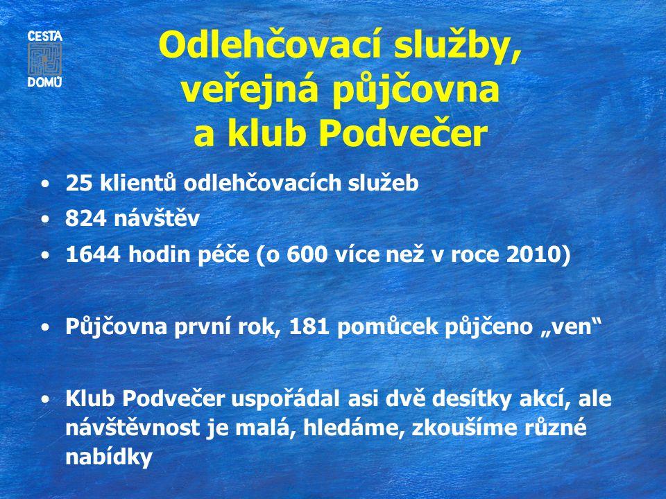 Odlehčovací služby, veřejná půjčovna a klub Podvečer 25 klientů odlehčovacích služeb 824 návštěv 1644 hodin péče (o 600 více než v roce 2010) Půjčovna