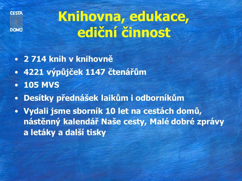Knihovna, edukace, ediční činnost 2 714 knih v knihovně 4221 výpůjček 1147 čtenářům 105 MVS Desítky přednášek laikům i odborníkům Vydali jsme sborník