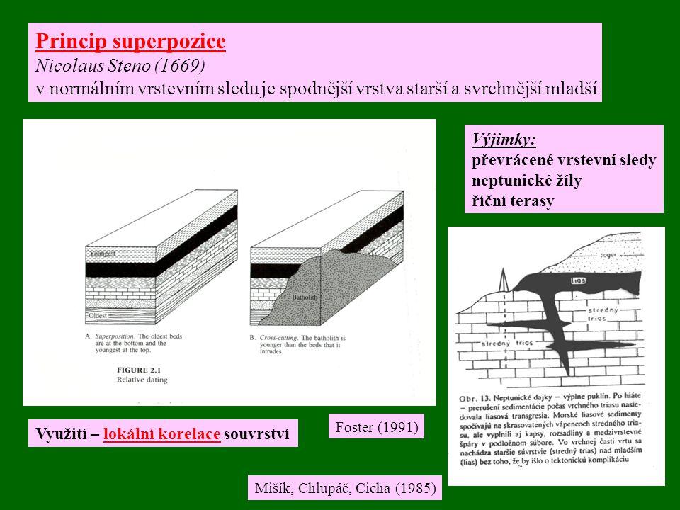 Princip superpozice Nicolaus Steno (1669) v normálním vrstevním sledu je spodnější vrstva starší a svrchnější mladší Výjimky: převrácené vrstevní sledy neptunické žíly říční terasy Využití – lokální korelace souvrství Mišík, Chlupáč, Cicha (1985) Foster (1991)