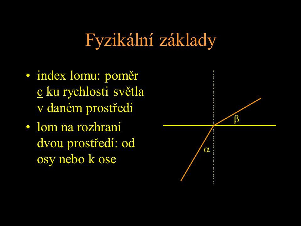 Fyzikální základy index lomu: poměr c ku rychlosti světla v daném prostředí lom na rozhraní dvou prostředí: od osy nebo k ose  