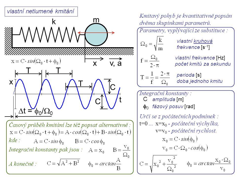 x m v, a vlastní netlumené kmitání Dynamika I, 11. přednáška x t TT T C C  t =  0 /  0 Kmitavý pohyb je kvantitativně popsán dvěma skupinkami param