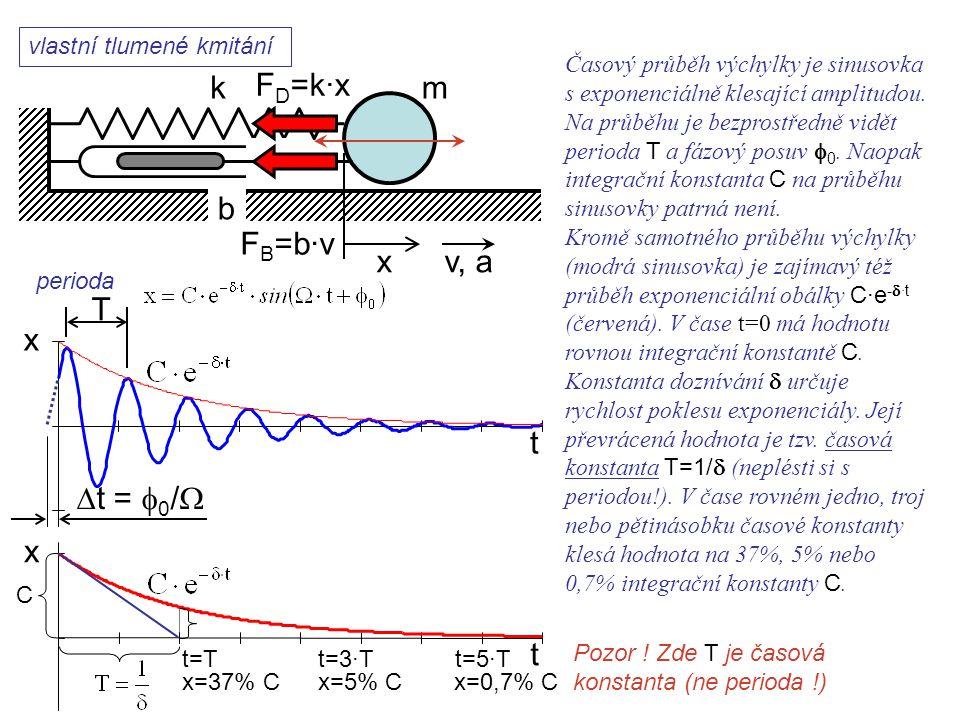 vlastní tlumené kmitání k xv, a b F B =b·v F D =k·x Dynamika I, 11. přednáška t T  t =  0 /  x Časový průběh výchylky je sinusovka s exponenciálně