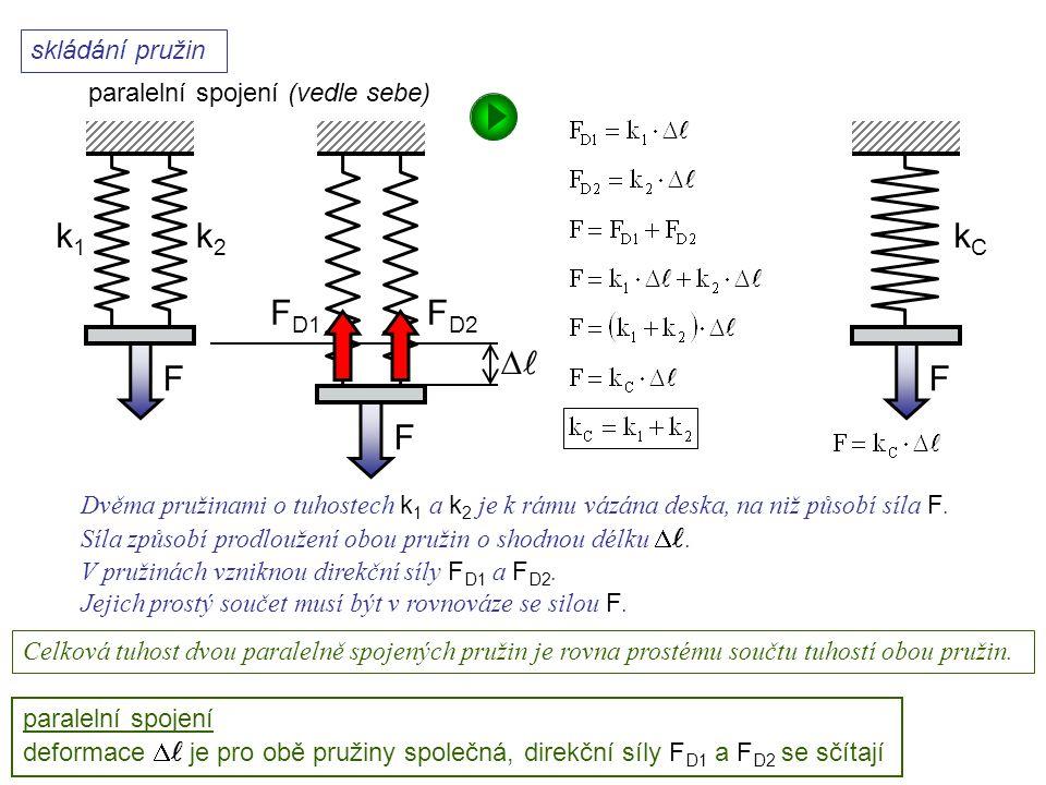  skládání pružin k1k1 k2k2 F F paralelní spojení (vedle sebe) FD1FD1 FD2FD2 F kCkC paralelní spojení deformace  je pro obě pružiny společná, direkčn