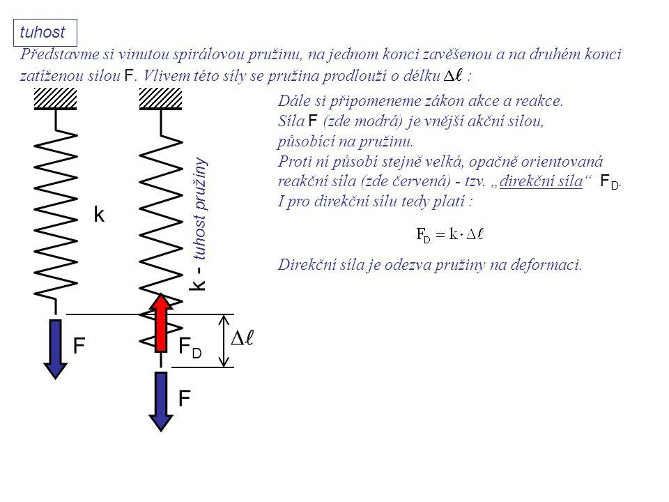 k F F k - tuhost pružiny Dynamika I, 11. přednáška FDFD Dále si připomeneme zákon akce a reakce. Síla F (zde modrá) je vnější akční silou, působící na