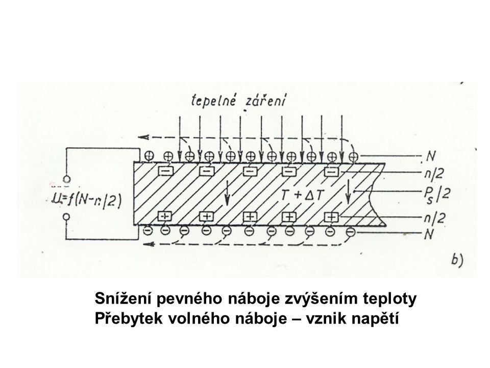 Zacloněním návrat k původní teplotě a tím i původní hodnotě polarizace - obnovení nábojové rovnováhy, pevný náboj je plně kompenzován nábojem pohyblivým – nulové napětí