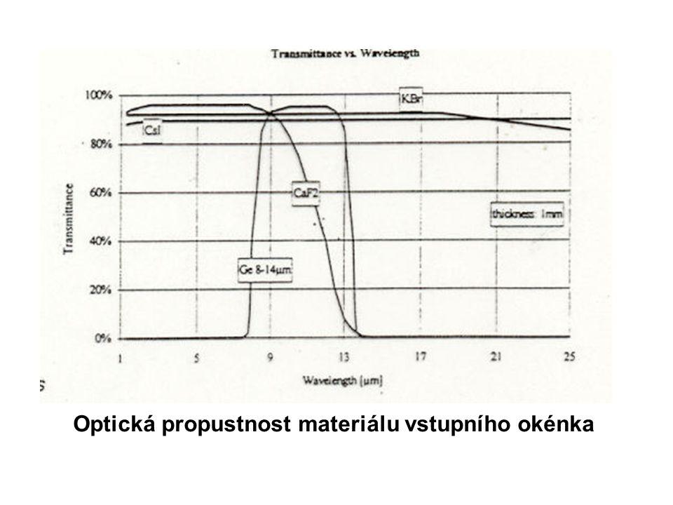 spektra absorpčních černí na povrchu detektoru