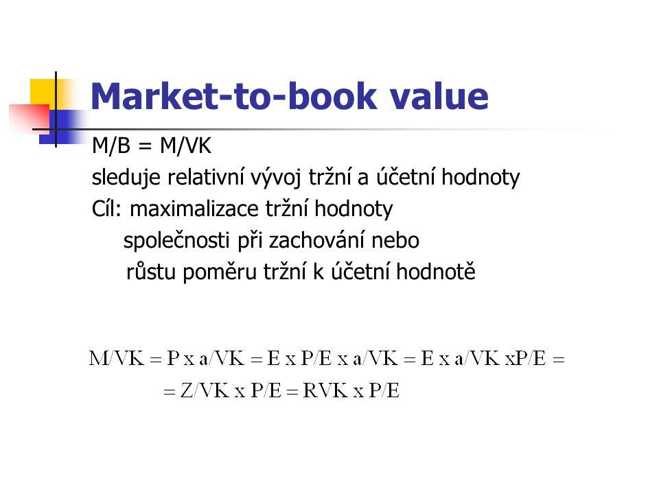 Market-to-book value M/B = M/VK sleduje relativní vývoj tržní a účetní hodnoty Cíl: maximalizace tržní hodnoty společnosti při zachování nebo růstu poměru tržní k účetní hodnotě