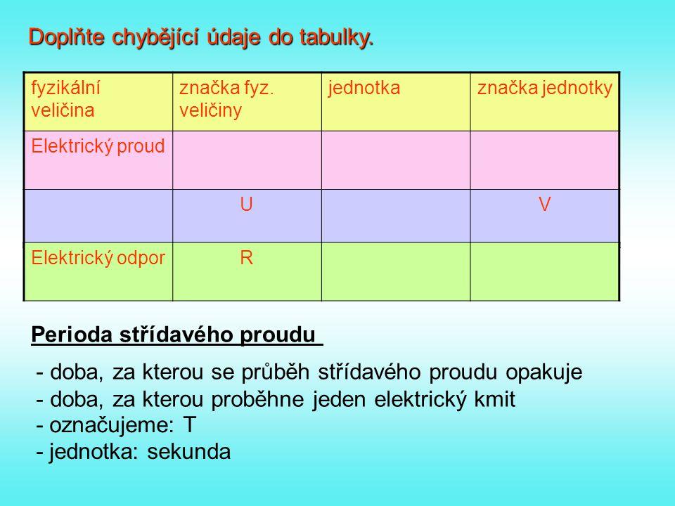 Doplňte chybějící údaje do tabulky. fyzikální veličina značka fyz. veličiny jednotkaznačka jednotky Elektrický proud UV Elektrický odporR Perioda stří