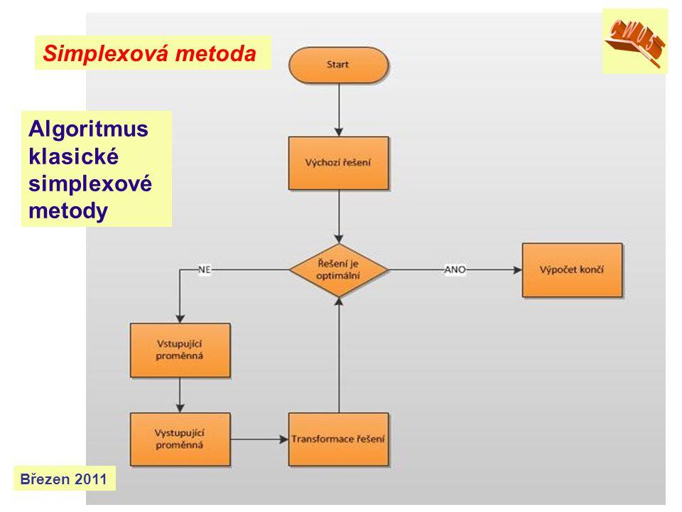 Simplexová metoda Březen 2014 Algoritmus klasické simplexové metody soustava nelineárních rovnic soustava lineárních rovnic případný převod na kanonický tvar - výchozí základ- ní přípustné řeše- ní příslušné úlohy řešení s vyšší nebo nižší hodnotou účelové funkce