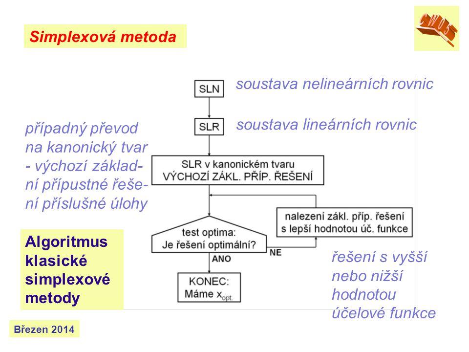 Simplexová metoda Březen 2014 optimálním řešením výsledkem 3.