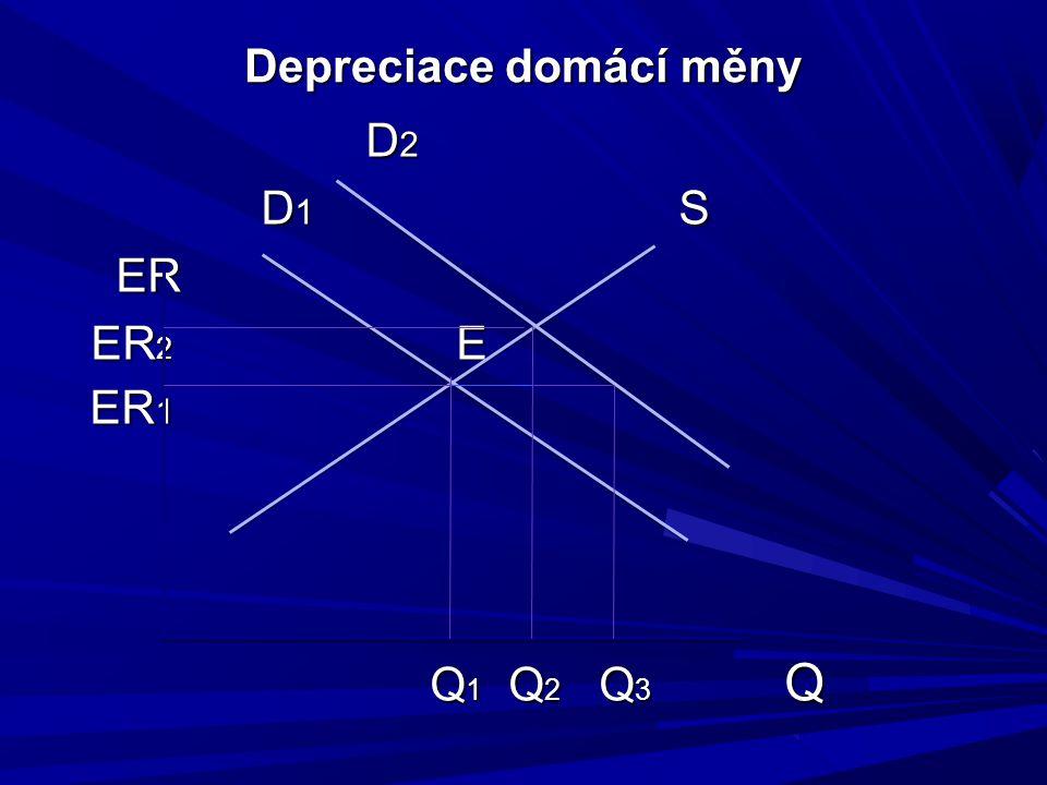 Depreciace domácí měny D 2 D 1 S ER ER ER 2 E ER 1 ER 1 Q 1 Q 2 Q 3 Q Q 1 Q 2 Q 3 Q