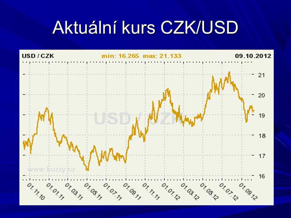 Aktuální kurs CZK/USD