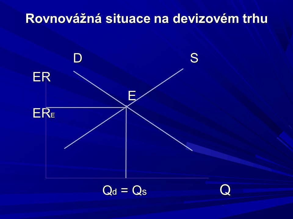 Rovnovážná situace na devizovém trhu D S ER ER E ER E ER E Q d = Q s Q