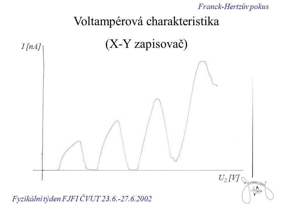 U 2 [V] I [nA] Voltampérová charakteristika (X-Y zapisovač) Franck-Hertzův pokus Fyzikální týden FJFI ČVUT 23.6.-27.6.2002
