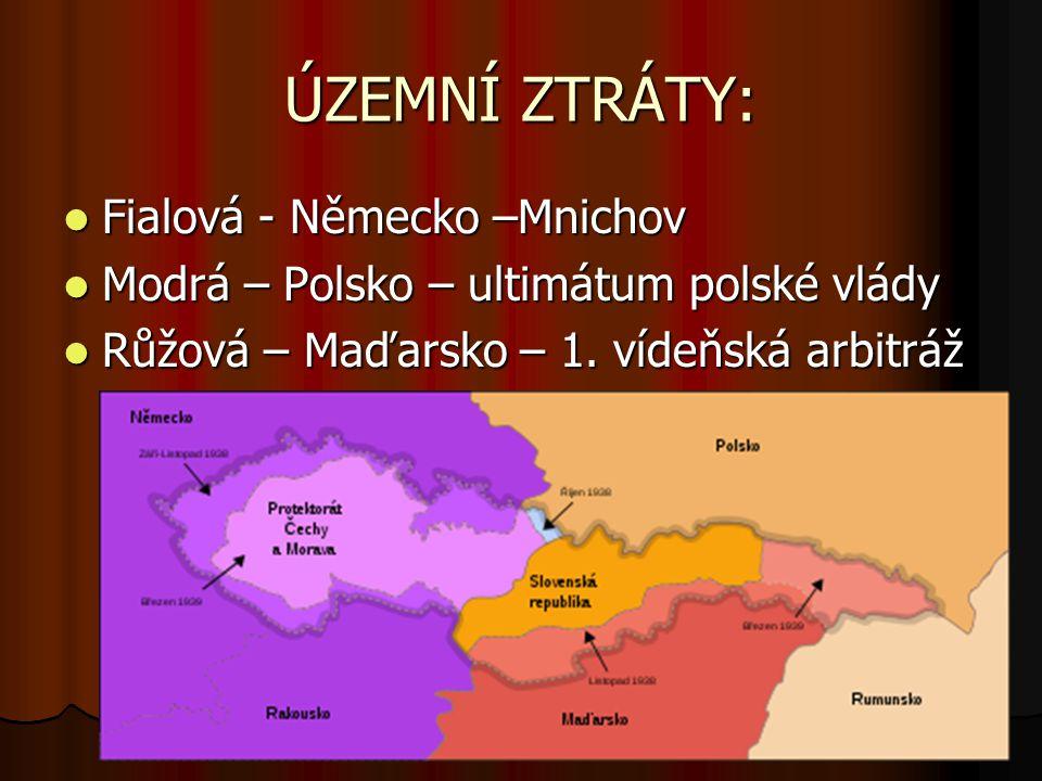 ÚZEMNÍ ZTRÁTY: Fialová - Německo –Mnichov Fialová - Německo –Mnichov Modrá – Polsko – ultimátum polské vlády Modrá – Polsko – ultimátum polské vlády Růžová – Maďarsko – 1.