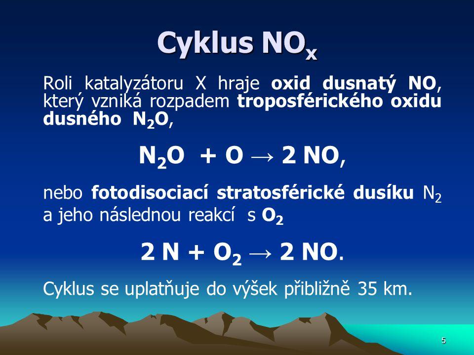 Cyklus NO x Roli katalyzátoru X hraje oxid dusnatý NO, který vzniká rozpadem troposférického oxidu dusného N 2 O, N 2 O + O → 2 NO, nebo fotodisociací