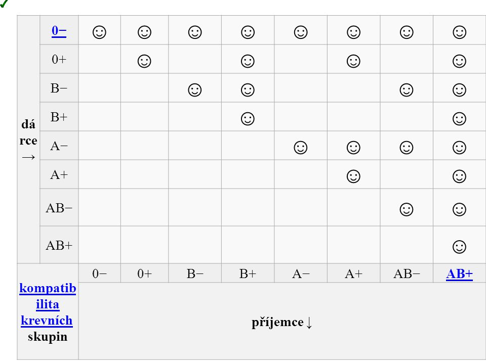 dá rce → 0− ☺☺☺☺☺☺☺☺ 0+ ☺☺☺☺ B− ☺☺☺☺ B+ ☺☺ A− ☺☺☺☺ A+ ☺☺ AB− ☺☺ AB+ ☺ kompatib ilita krevníchkompatib ilita krevních skupin 0−0+B−B+A−A+AB−AB+ příjemc