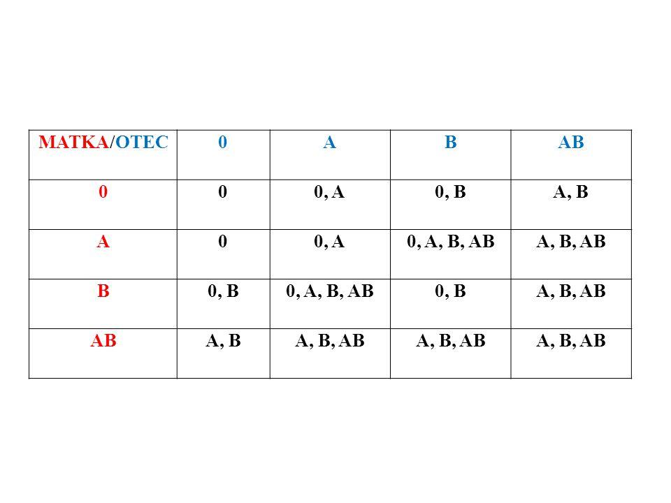 MATKA/OTEC0ABAB 000, A0, BA, B A00, A0, A, B, ABA, B, AB B0, B0, A, B, AB0, BA, B, AB ABA, BA, B, AB