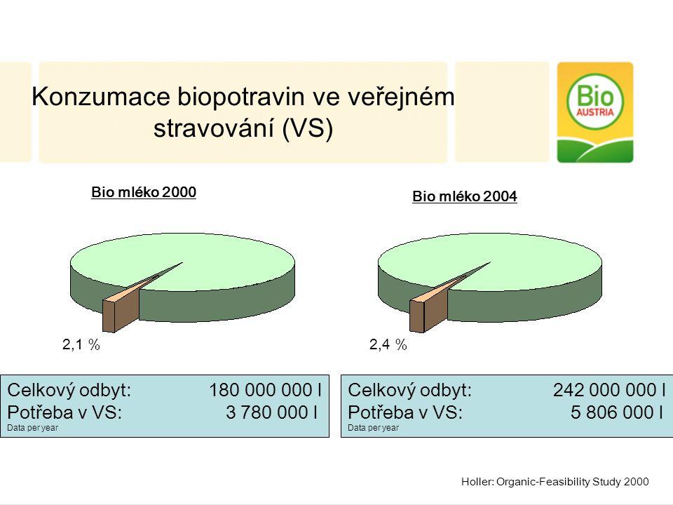Konzumace biopotravin ve veřejném stravování (VS) Bio mléko 2000 Celkový odbyt: 180 000 000 l Potřeba v VS: 3 780 000 l Data per year Holler: Organic-Feasibility Study 2000 2,1 % Bio mléko 2004 Celkový odbyt: 242 000 000 l Potřeba v VS: 5 806 000 l Data per year 2,4 %