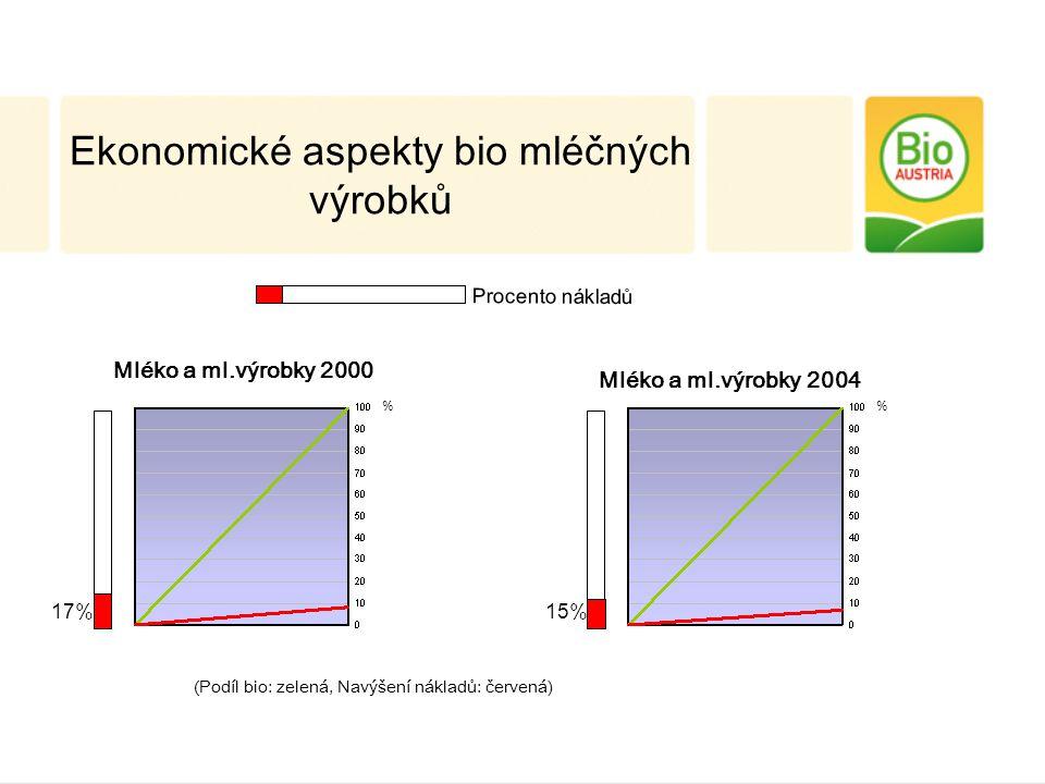 Mléko a ml.výrobky 2000 17% % Mléko a ml.výrobky 2004 15% % Procento nákladů Ekonomické aspekty bio mléčných výrobků (Podíl bio: zelená, Navýšení nákladů: červená)