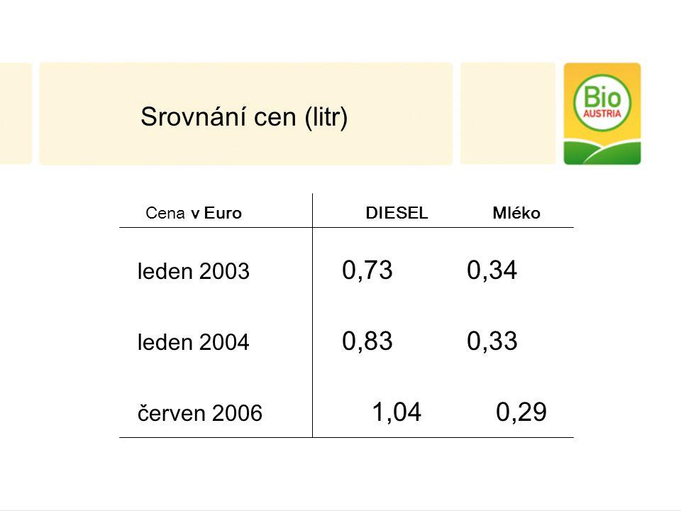 Srovnání cen (litr) Cena v Euro DIESEL Mléko leden 2003 0,73 0,34 leden 2004 0,83 0,33 červen 2006 1,04 0,29