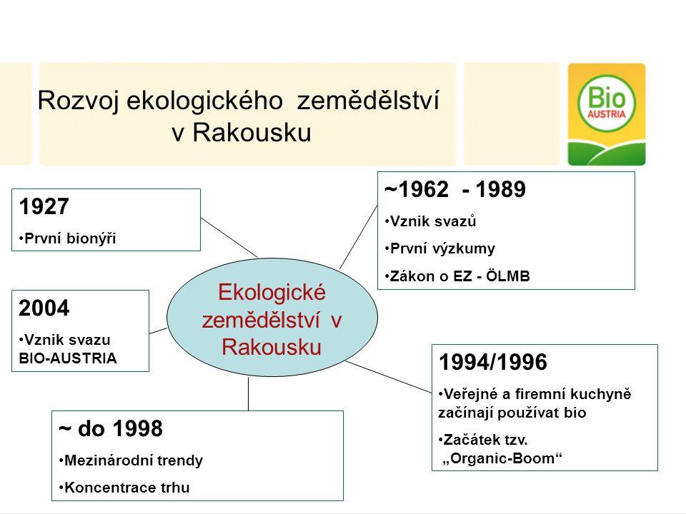 Polotovary 2000 9% % Polotovary 2004 13% % Ekonomické aspekty bio polotovarů (Podíl bio: zelená, Navýšení nákladů: červená) Podíl na nákladech