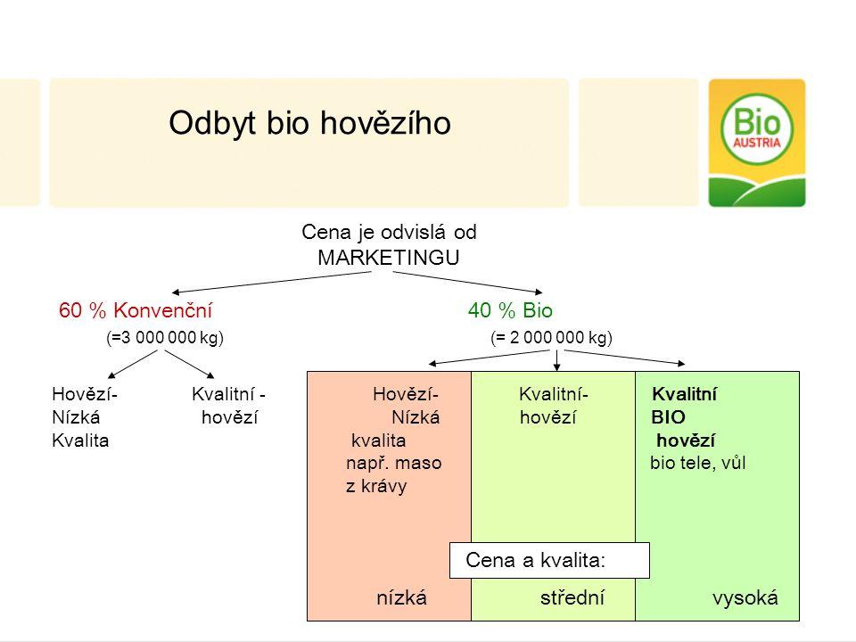 Odbyt bio hovězího Cena je odvislá od MARKETINGU 60 % Konvenční 40 % Bio (=3 000 000 kg) (= 2 000 000 kg) Hovězí- Kvalitní - Hovězí- Kvalitní- Kvalitní Nízká hovězí Nízká hovězí BIO Kvalita kvalita hovězí např.