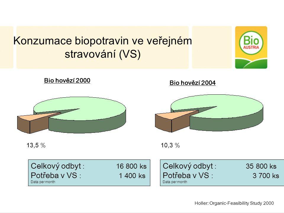 Celkový odbyt : 16 800 ks Potřeba v VS : 1 400 ks Data per month 13,5 % Celkový odbyt : 35 800 ks Potřeba v VS : 3 700 ks Data per month 10,3 % Bio hovězí 2000 Bio hovězí 2004 Konzumace biopotravin ve veřejném stravování (VS) Holler: Organic-Feasibility Study 2000