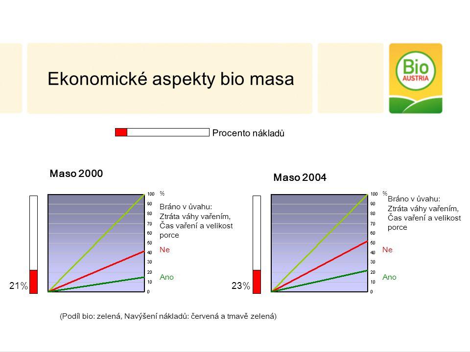 Maso 2000 Bráno v ůvahu: Ztráta váhy vařením, Čas vaření a velikost porce NeNe Ano 21% % Maso 2004 NeNe Ano 23% % Ekonomické aspekty bio masa (Podíl bio: zelená, Navýšení nákladů: červená a tmavě zelená) Bráno v ůvahu: Ztráta váhy vařením, Čas vaření a velikost porce Procento nákladů