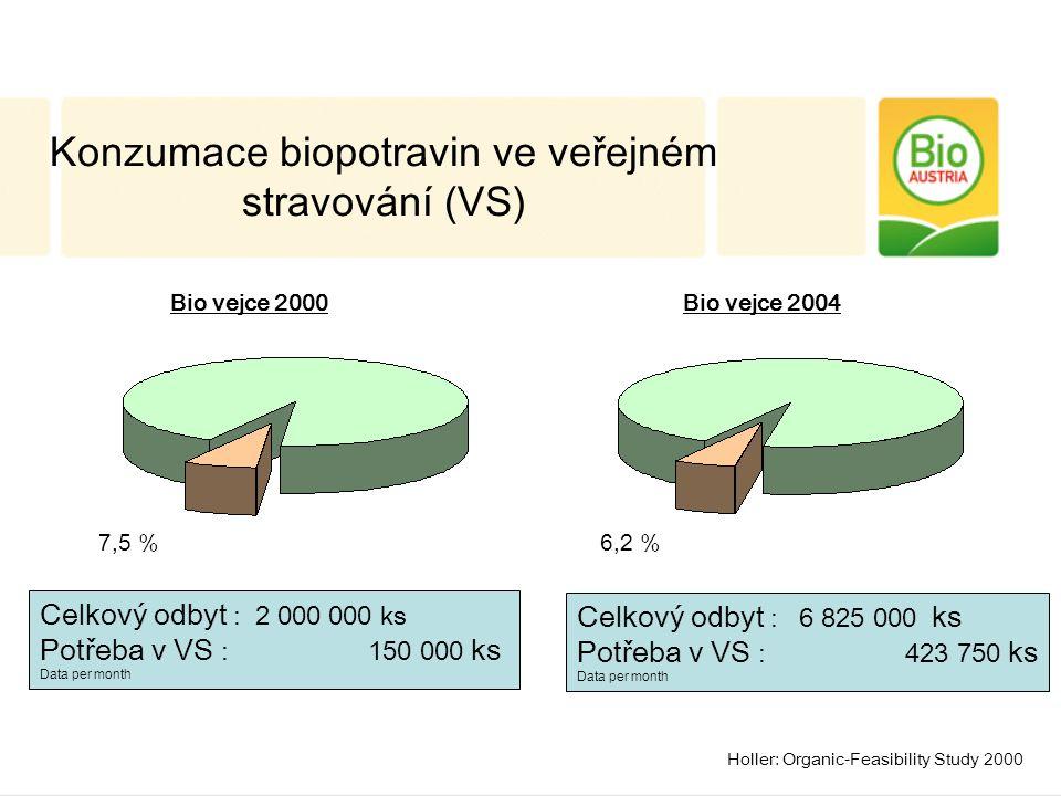 Celkový odbyt : 2 000 000 ks Potřeba v VS : 150 000 ks Data per month 7,5 % Celkový odbyt : 6 825 000 ks Potřeba v VS : 423 750 ks Data per month 6,2 % Bio vejce 2000Bio vejce 2004 Konzumace biopotravin ve veřejném stravování (VS) Holler: Organic-Feasibility Study 2000