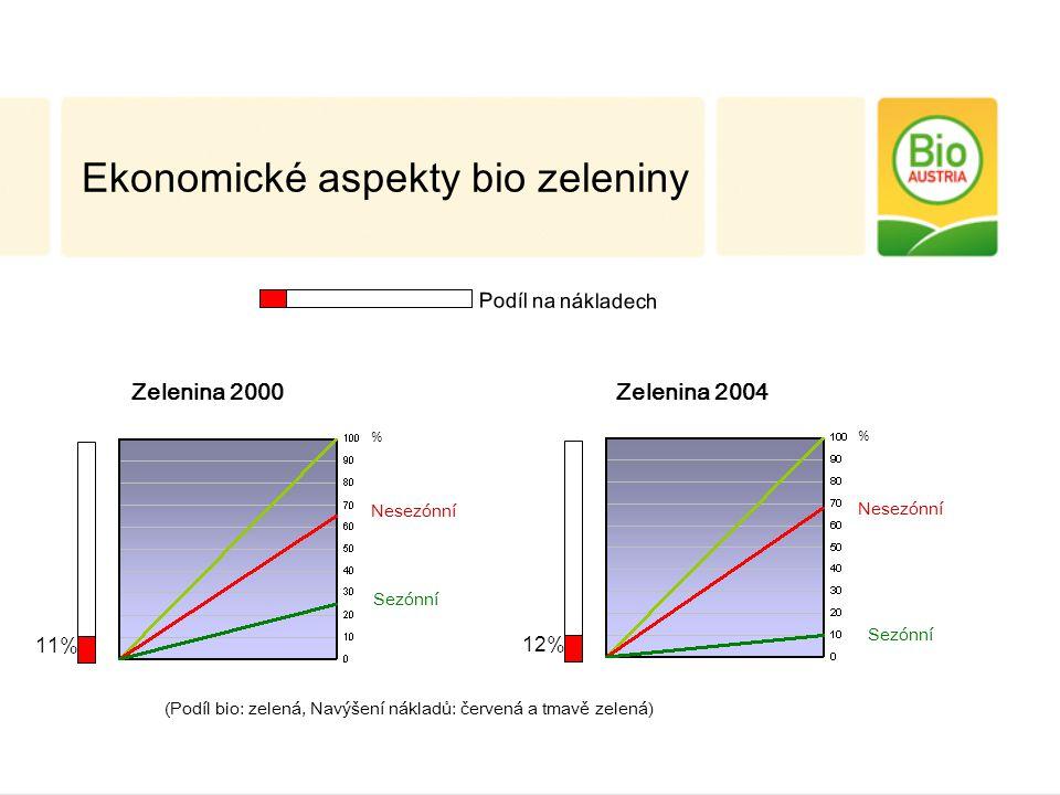 Zelenina 2000 Sezónní Nesezónní 11% % Zelenina 2004 Sezónní Nesezónní 12% % Ekonomické aspekty bio zeleniny (Podíl bio: zelená, Navýšení nákladů: červená a tmavě zelená) Podíl na nákladech