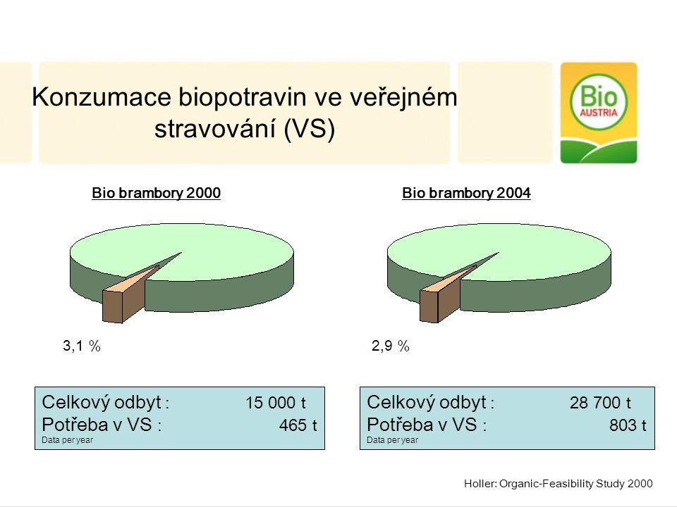 Celkový odbyt : 15 000 t Potřeba v VS : 465 t Data per year 3,1 % Celkový odbyt : 28 700 t Potřeba v VS : 803 t Data per year 2,9 % Bio brambory 2000Bio brambory 2004 Konzumace biopotravin ve veřejném stravování (VS) Holler: Organic-Feasibility Study 2000