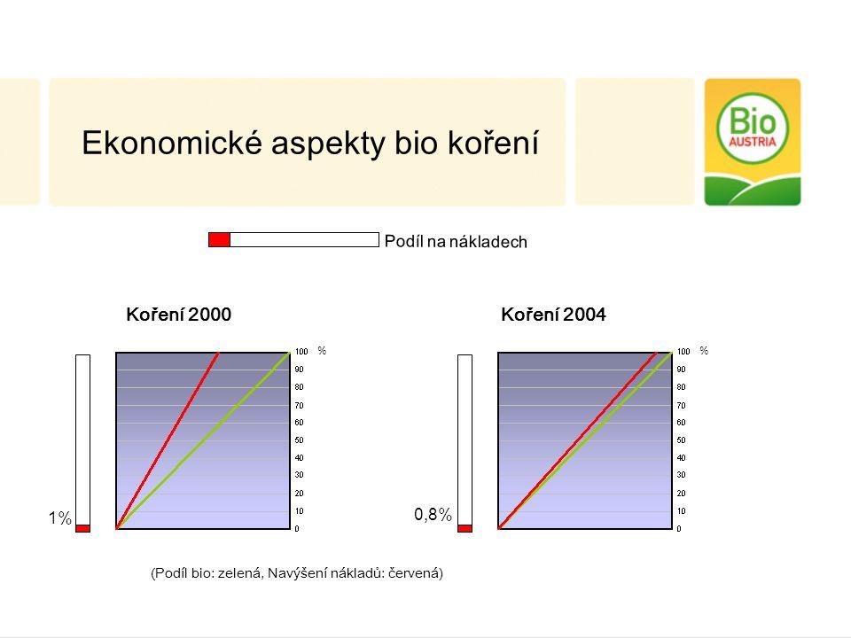 Koření 2000 1% % Koření 2004 0,8% % Ekonomické aspekty bio koření (Podíl bio: zelená, Navýšení nákladů: červená) Podíl na nákladech