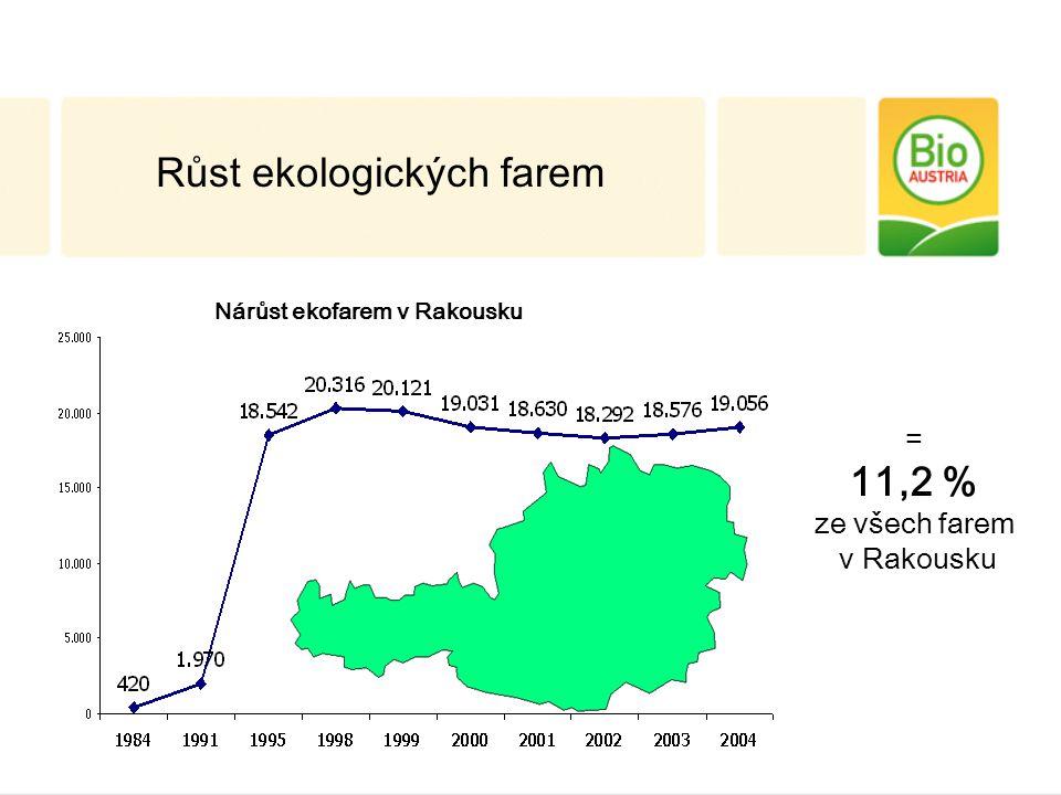 = 11,2 % ze všech farem v Rakousku Růst ekologických farem Nárůst ekofarem v Rakousku
