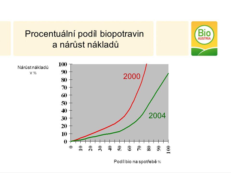 Nárůst nákladů v % Podíl bio na spotřebě % Procentuální podíl biopotravin a nárůst nákladů 2000 2004