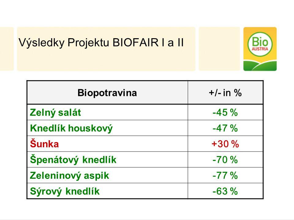 Biopotravina +/- in % Zelný salát -45 % Knedlík houskový -47 % Šunka +30 % Špenátový knedlík -70 % Zeleninový aspik -77 % Sýrový knedlík -63 % Výsledky Projektu BIOFAIR I a II